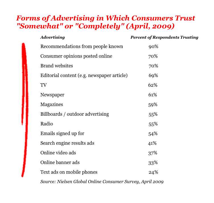 Forms of advertising in which consumers trust somewhat or completely