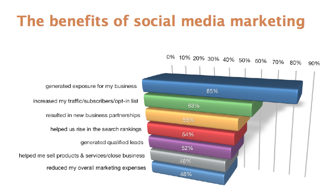 The benefits of social media marketing Steve blog