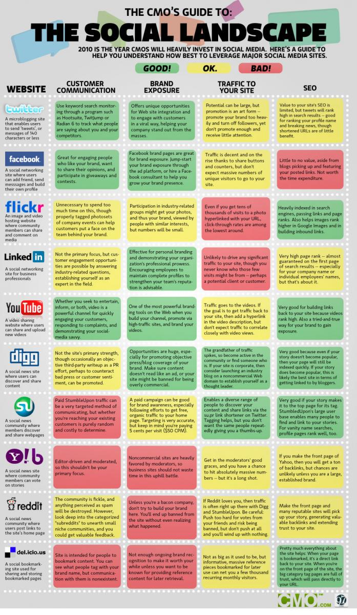 Image with social media landscape for CMO
