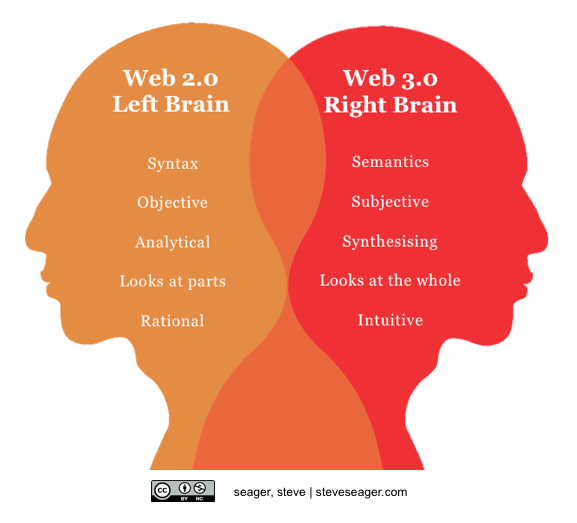 web 3.0 right brain web 2.0 left brain