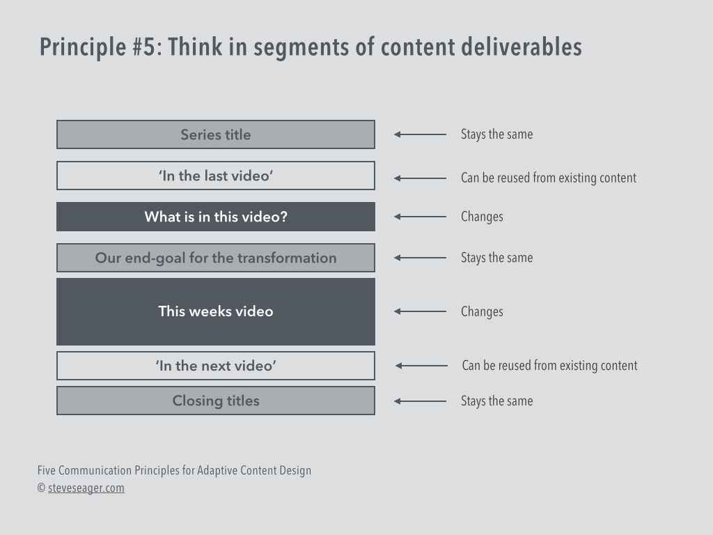 The Five Communication Principles of Adaptive Content Design